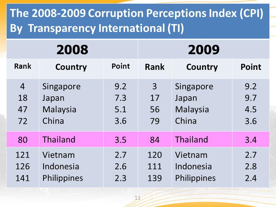 The 2008-2009 Corruption Perceptions Index (CPI) 2008 2009