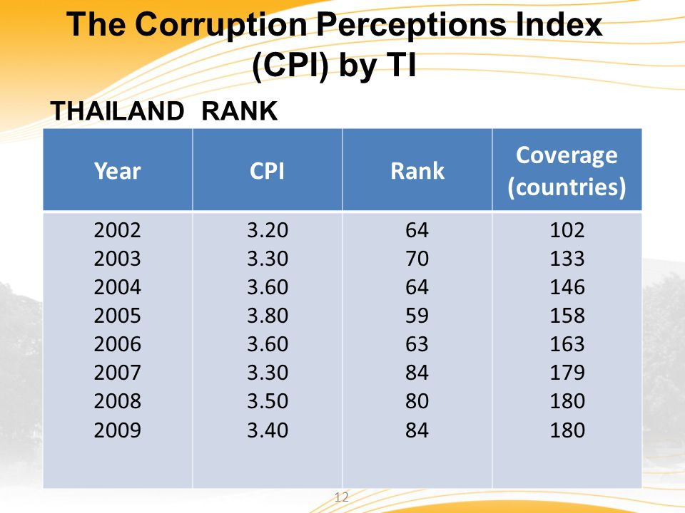 The Corruption Perceptions Index (CPI) by TI