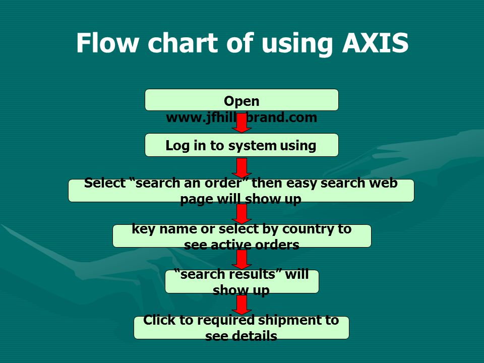 Flow chart of using AXIS