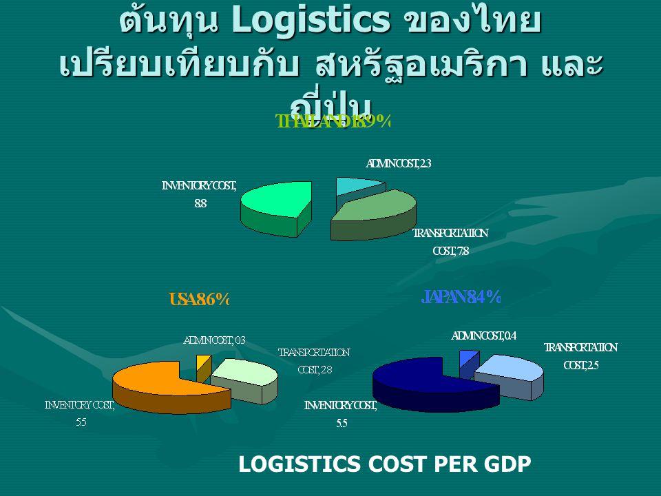 ต้นทุน Logistics ของไทยเปรียบเทียบกับ สหรัฐอเมริกา และ ญี่ปุ่น