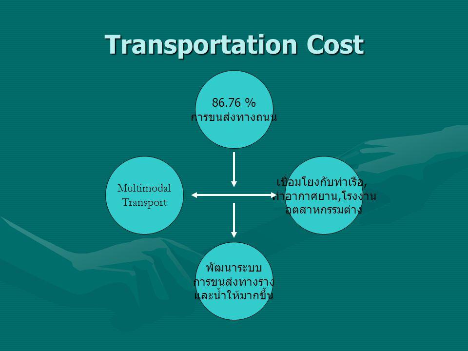 Transportation Cost 86.76 % การขนส่งทางถนน เชื่อมโยงกับท่าเรือ,