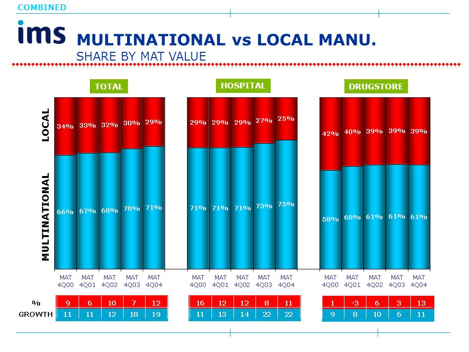 MULTINATIONAL vs LOCAL MANU.