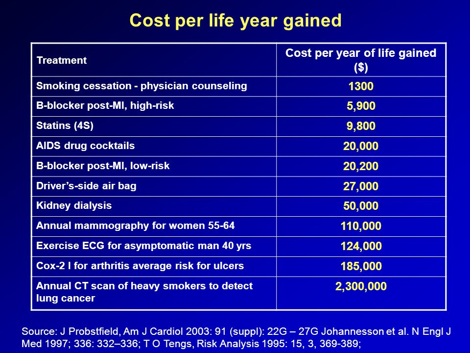 Cost per life year gained