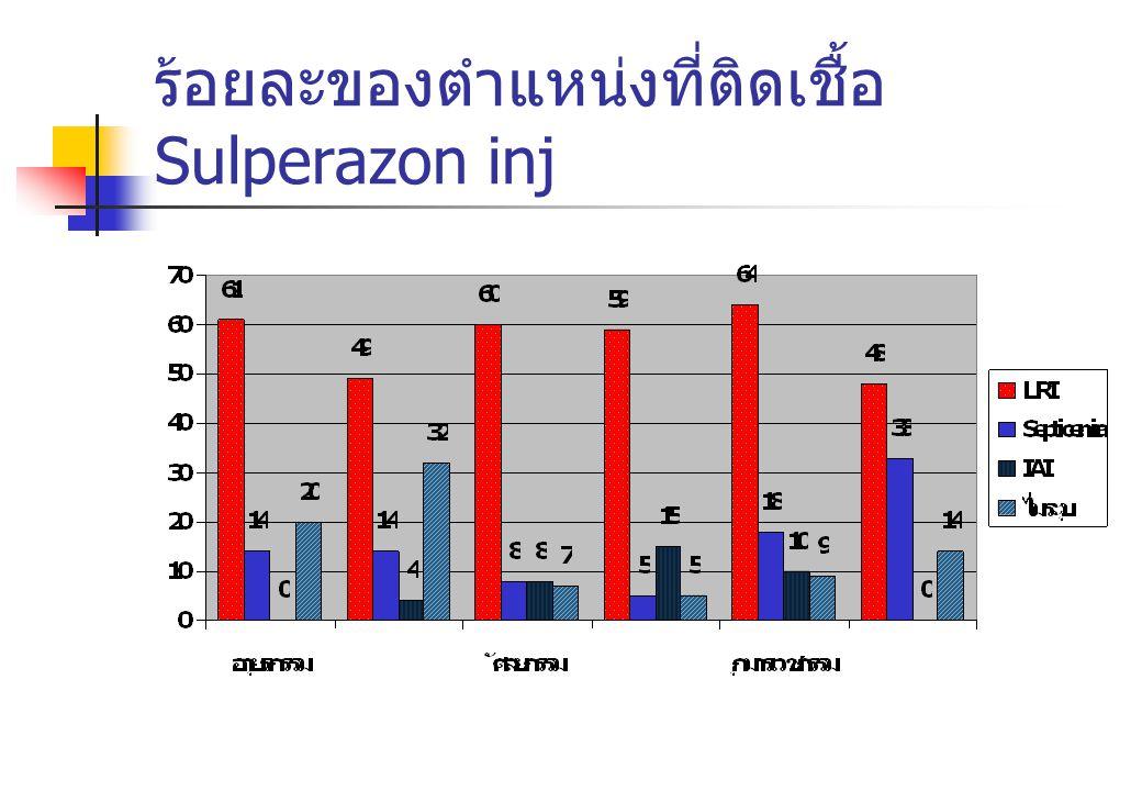 ร้อยละของตำแหน่งที่ติดเชื้อ Sulperazon inj
