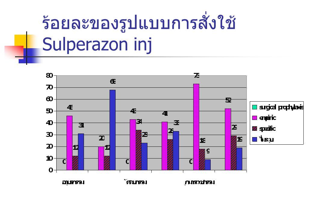 ร้อยละของรูปแบบการสั่งใช้ Sulperazon inj