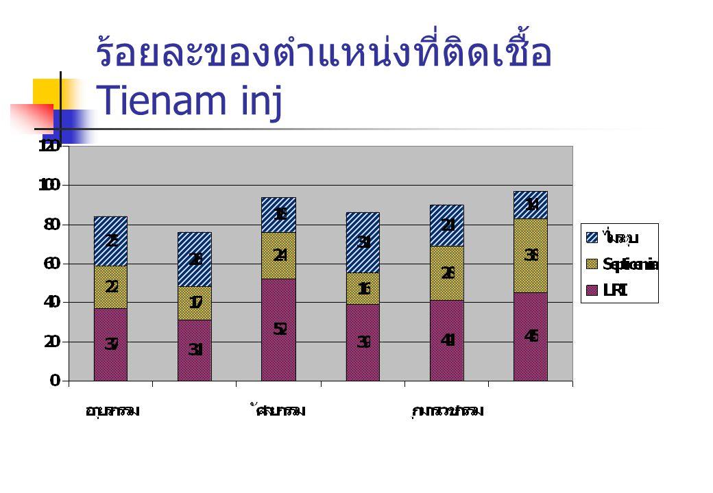 ร้อยละของตำแหน่งที่ติดเชื้อ Tienam inj