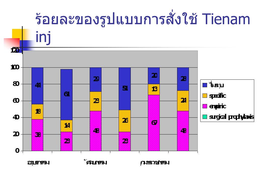 ร้อยละของรูปแบบการสั่งใช้ Tienam inj