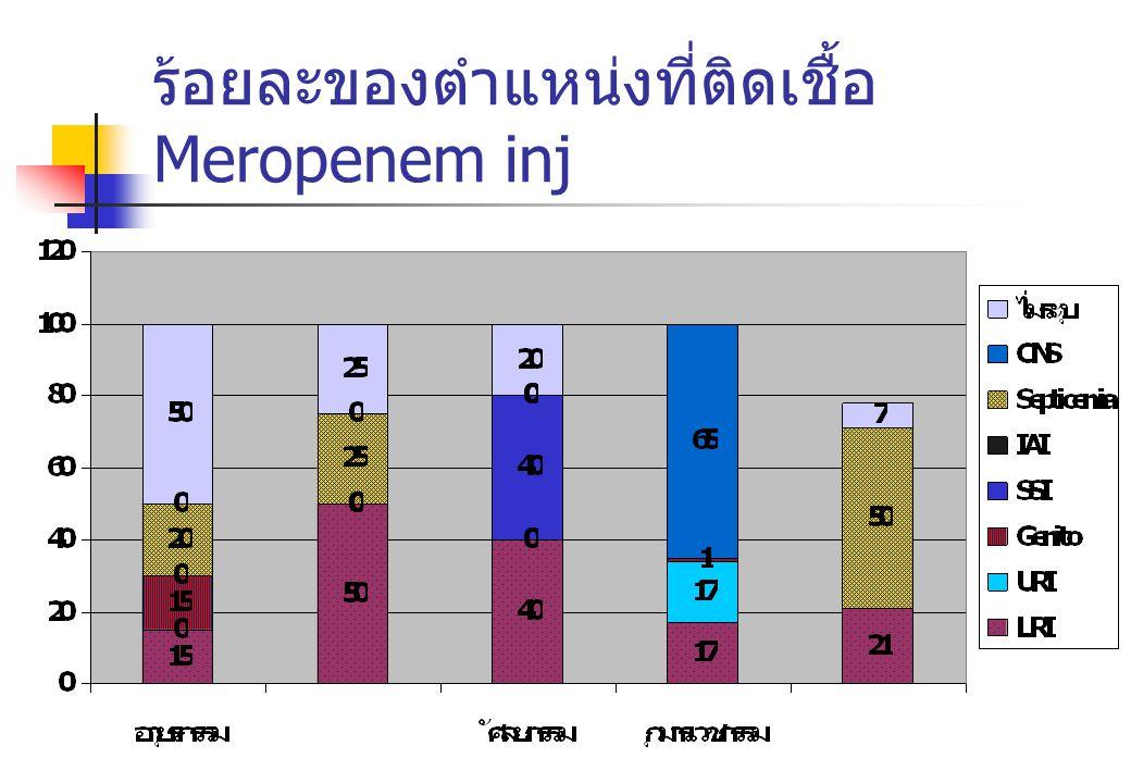 ร้อยละของตำแหน่งที่ติดเชื้อ Meropenem inj
