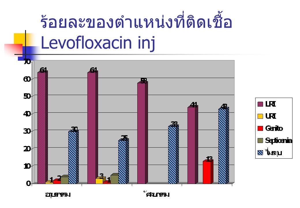 ร้อยละของตำแหน่งที่ติดเชื้อ Levofloxacin inj