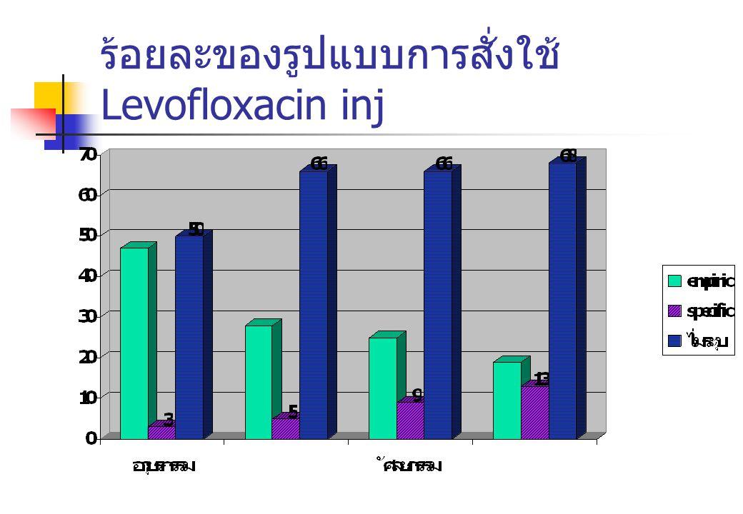 ร้อยละของรูปแบบการสั่งใช้ Levofloxacin inj