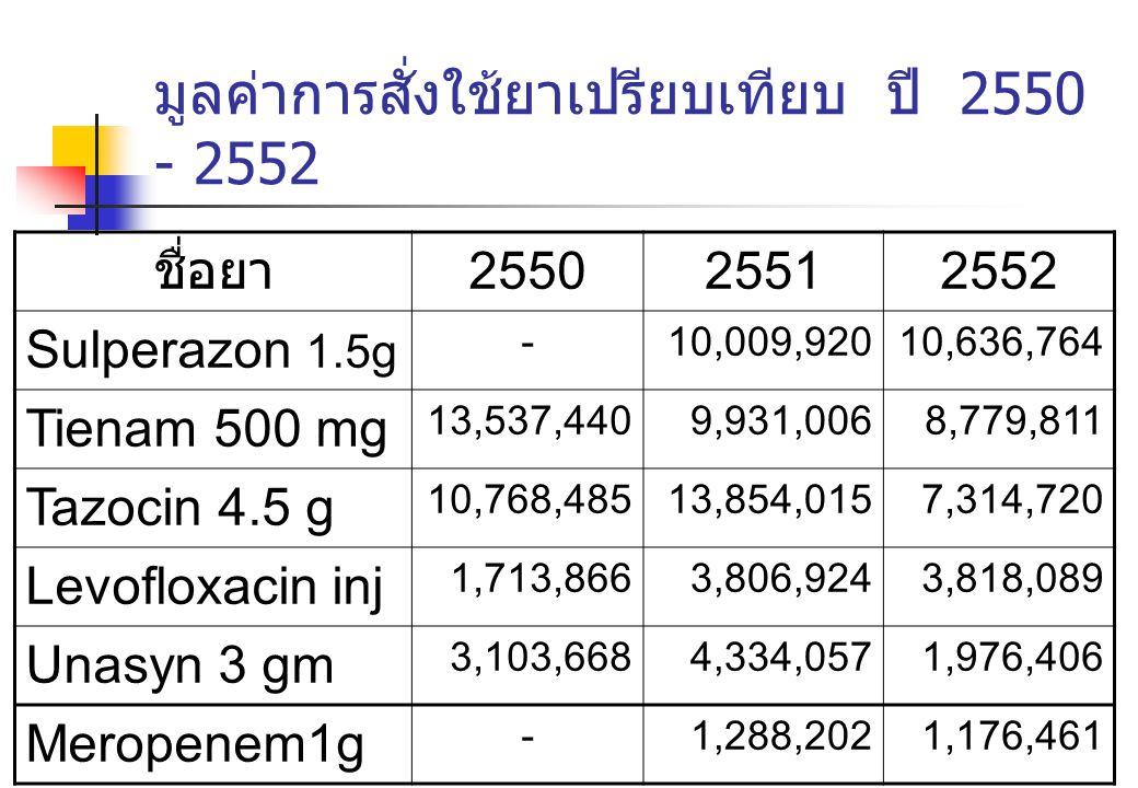 มูลค่าการสั่งใช้ยาเปรียบเทียบ ปี 2550 - 2552