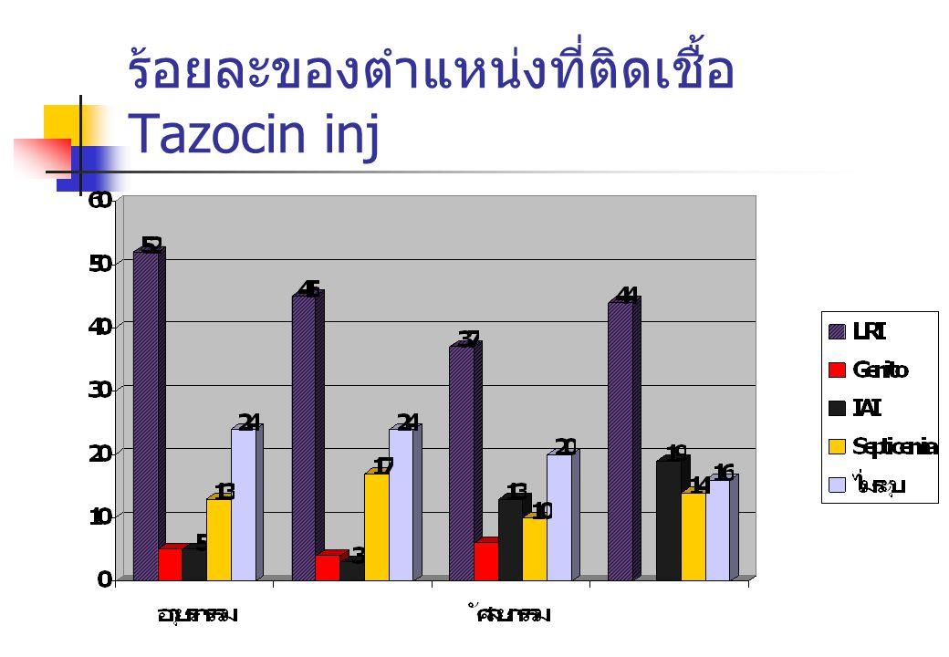 ร้อยละของตำแหน่งที่ติดเชื้อ Tazocin inj