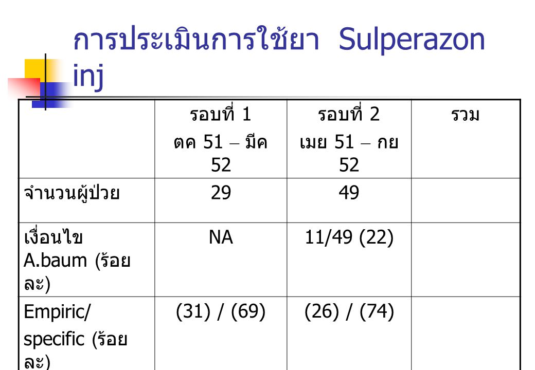 การประเมินการใช้ยา Sulperazon inj