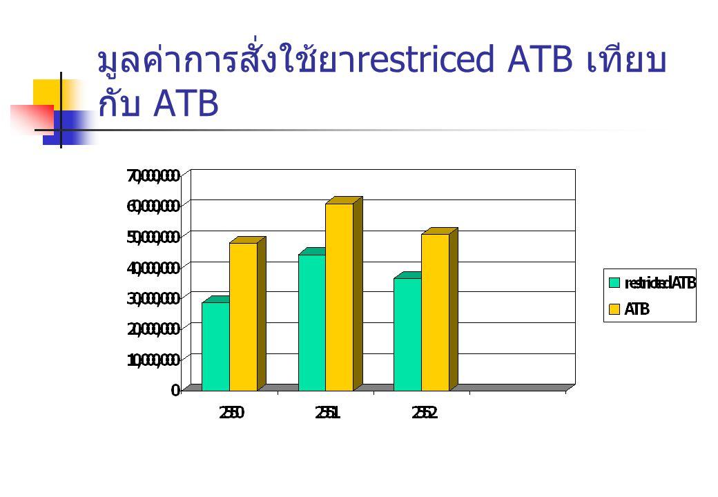 มูลค่าการสั่งใช้ยาrestriced ATB เทียบกับ ATB