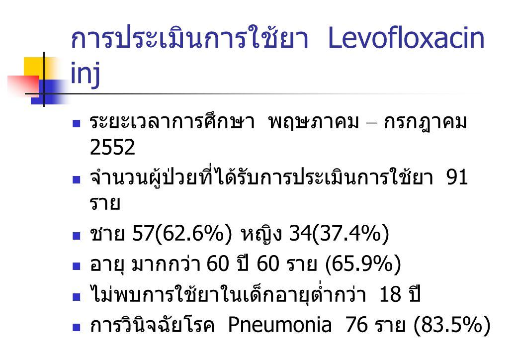 การประเมินการใช้ยา Levofloxacin inj