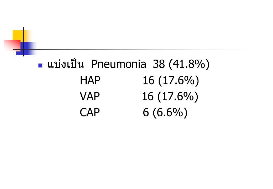 แบ่งเป็น Pneumonia 38 (41.8%)