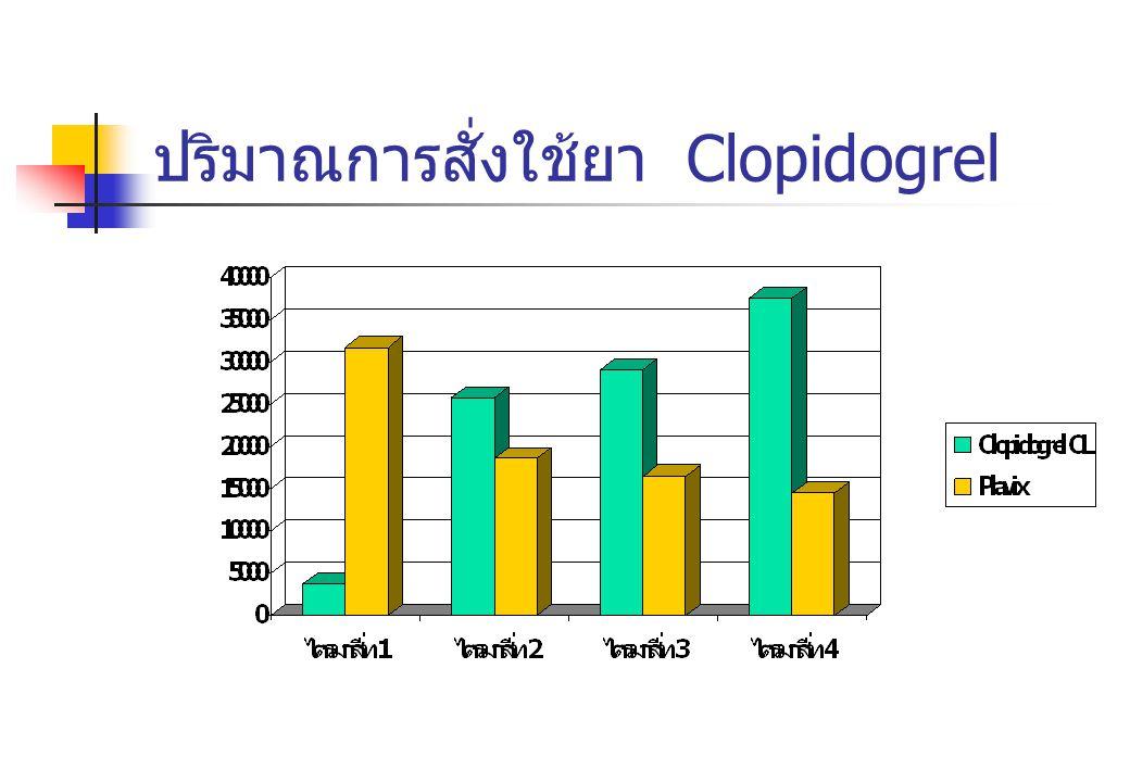 ปริมาณการสั่งใช้ยา Clopidogrel