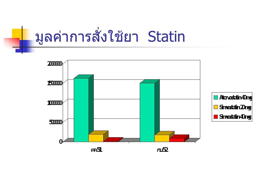 มูลค่าการสั่งใช้ยา Statin