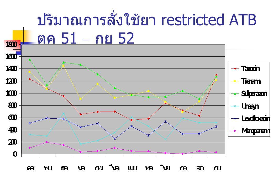 ปริมาณการสั่งใช้ยา restricted ATB ตค 51 – กย 52