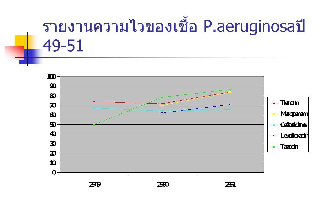 รายงานความไวของเชื้อ P.aeruginosaปี 49-51