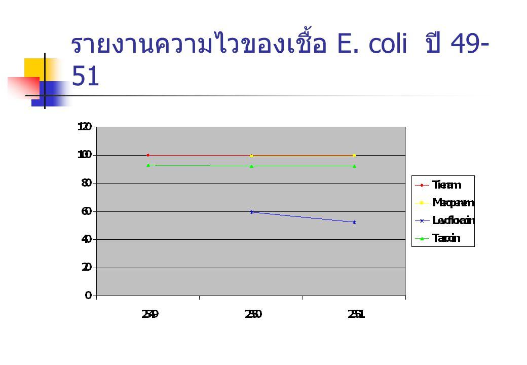 รายงานความไวของเชื้อ E. coli ปี 49-51
