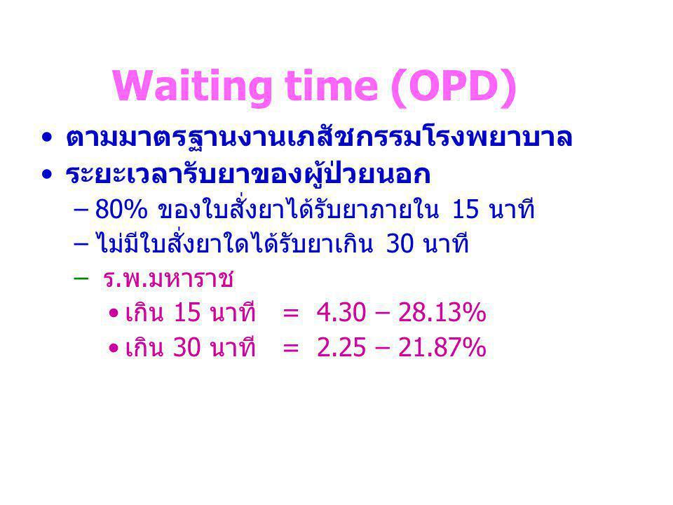 Waiting time (OPD) ตามมาตรฐานงานเภสัชกรรมโรงพยาบาล