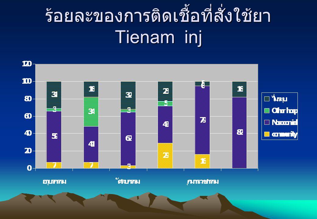 ร้อยละของการติดเชื้อที่สั่งใช้ยาTienam inj