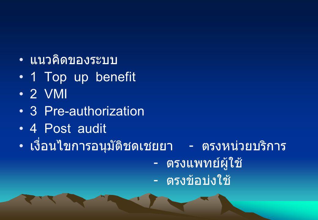 แนวคิดของระบบ 1 Top up benefit. 2 VMI. 3 Pre-authorization. 4 Post audit. เงื่อนไขการอนุมัติชดเชยยา - ตรงหน่วยบริการ.