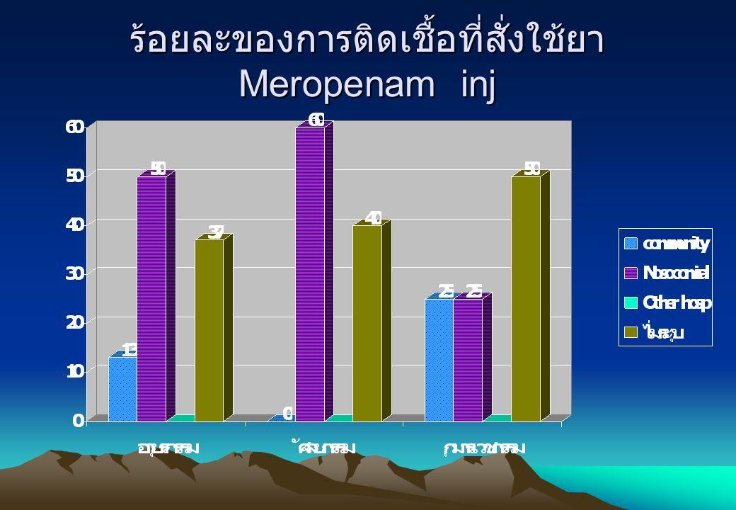 ร้อยละของการติดเชื้อที่สั่งใช้ยาMeropenam inj