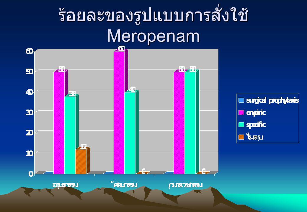 ร้อยละของรูปแบบการสั่งใช้ Meropenam