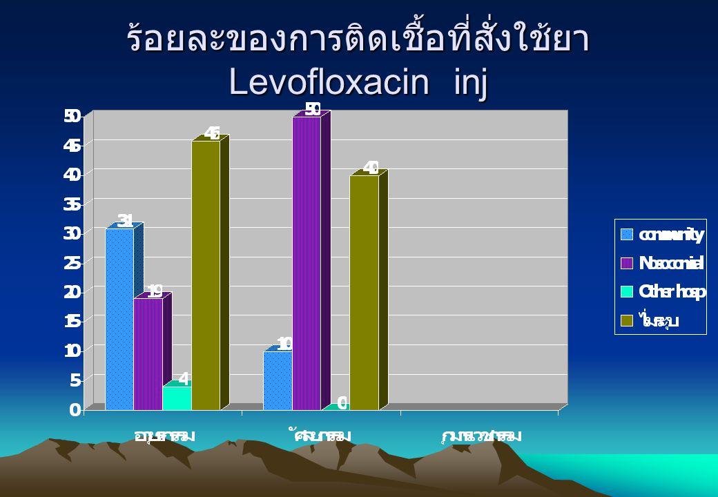 ร้อยละของการติดเชื้อที่สั่งใช้ยาLevofloxacin inj