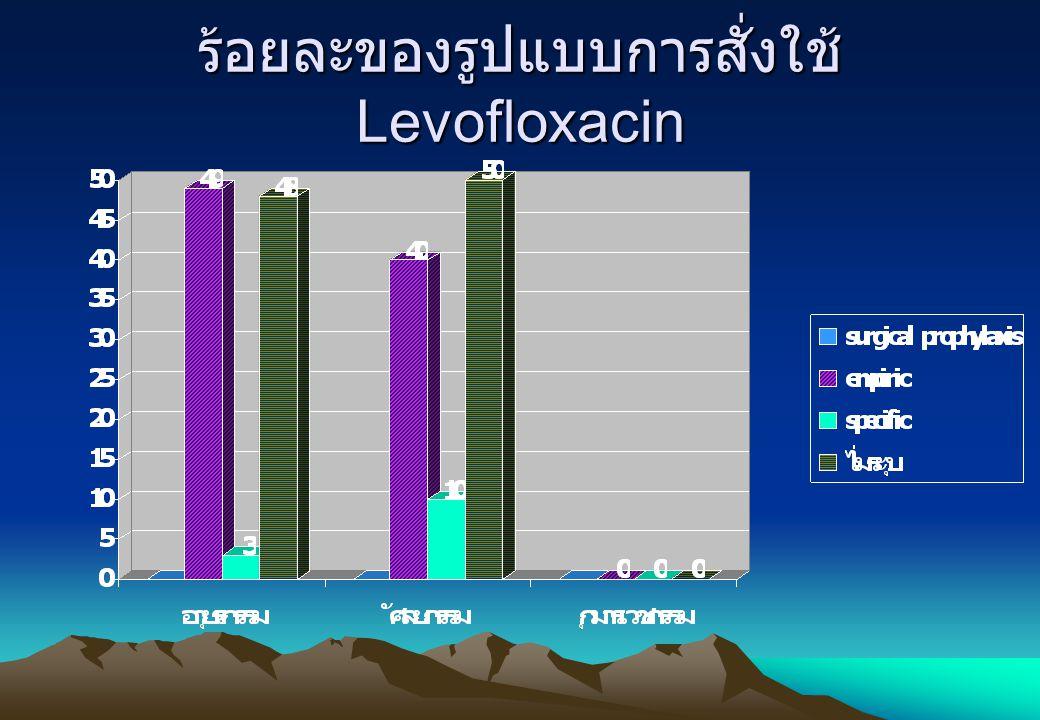 ร้อยละของรูปแบบการสั่งใช้ Levofloxacin