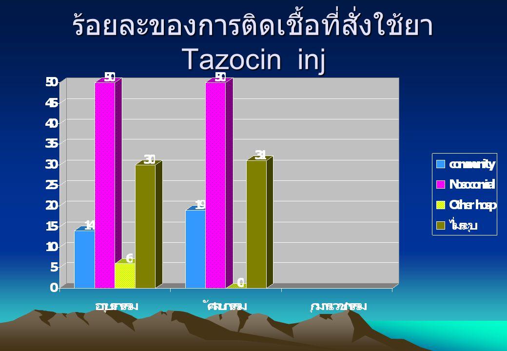 ร้อยละของการติดเชื้อที่สั่งใช้ยาTazocin inj