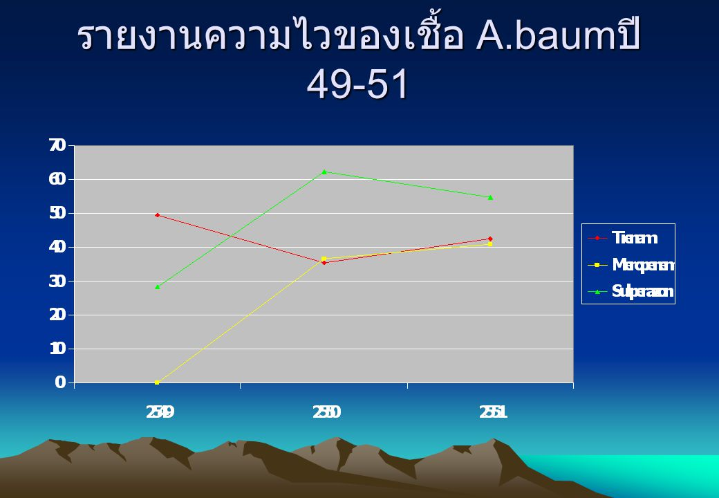 รายงานความไวของเชื้อ A.baumปี 49-51