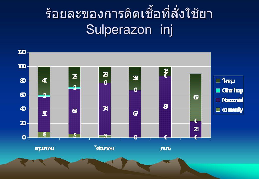 ร้อยละของการติดเชื้อที่สั่งใช้ยาSulperazon inj
