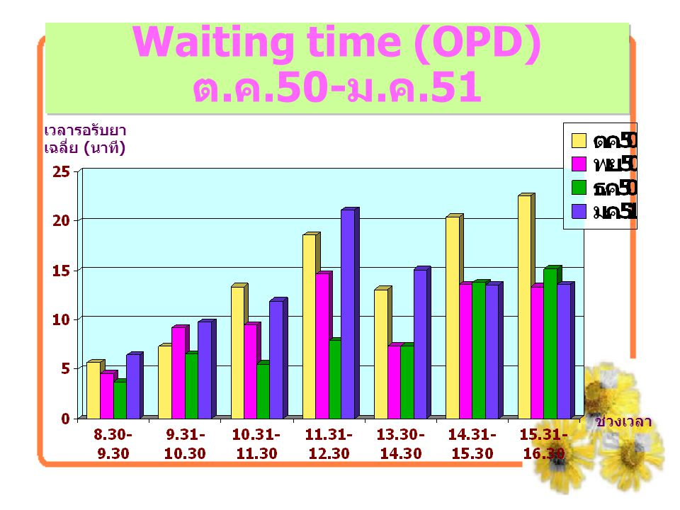 Waiting time (OPD) ต.ค.50-ม.ค.51
