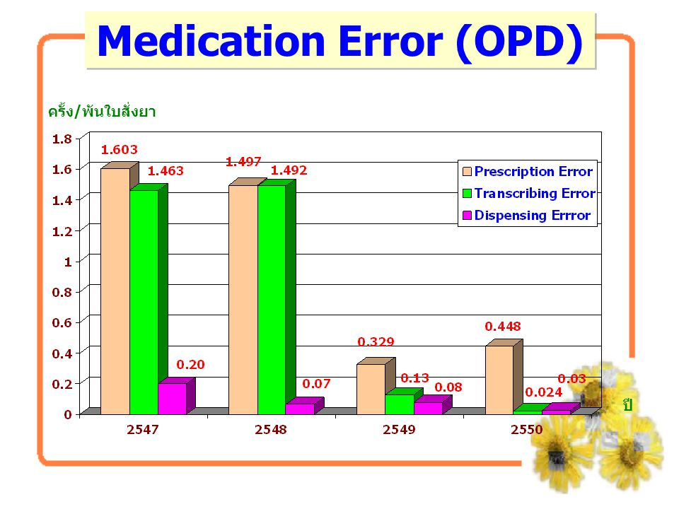 Medication Error (OPD)