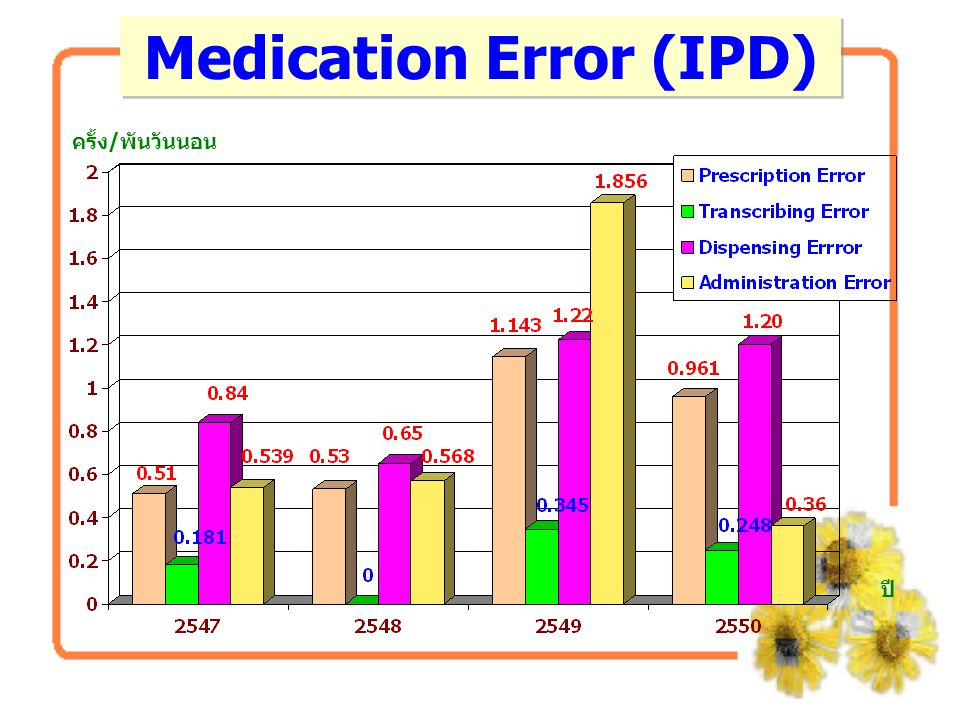 Medication Error (IPD)