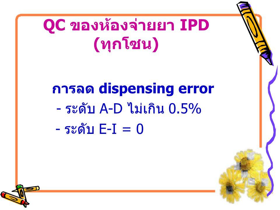 QC ของห้องจ่ายยา IPD (ทุกโซน)