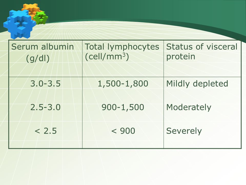 Serum albumin (g/dl) Total lymphocytes (cell/mm3) Status of visceral protein. 3.0-3.5. 2.5-3.0.