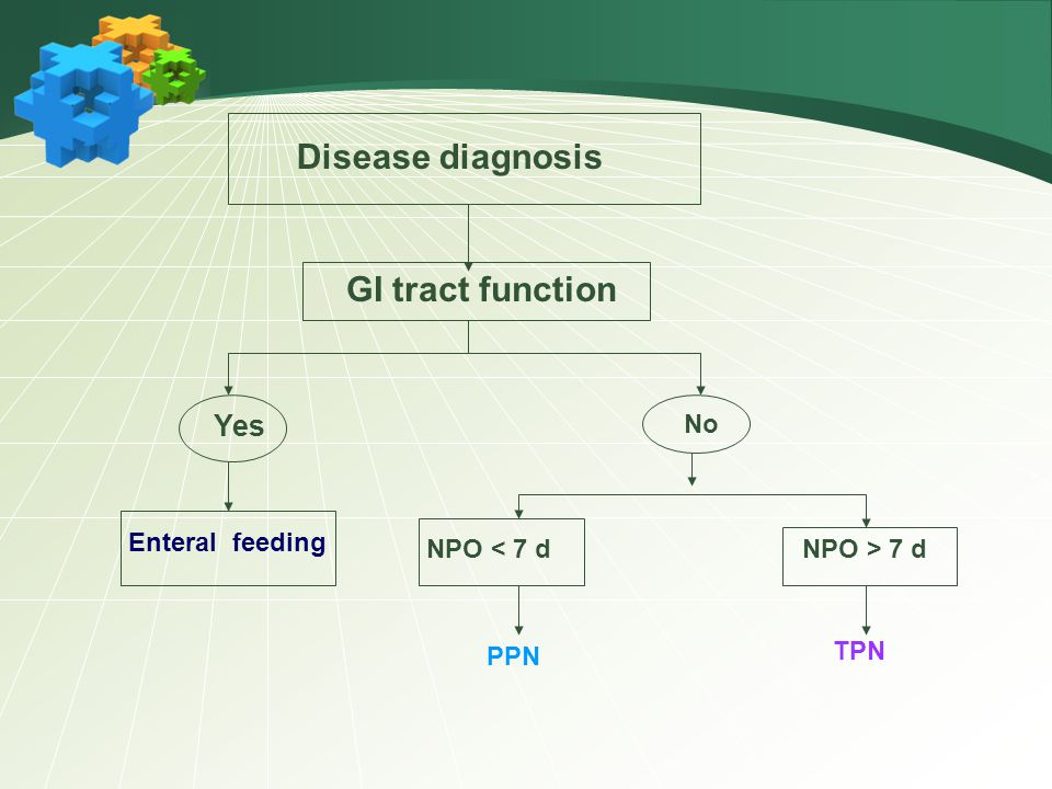 Disease diagnosis GI tract function Yes No Enteral feeding