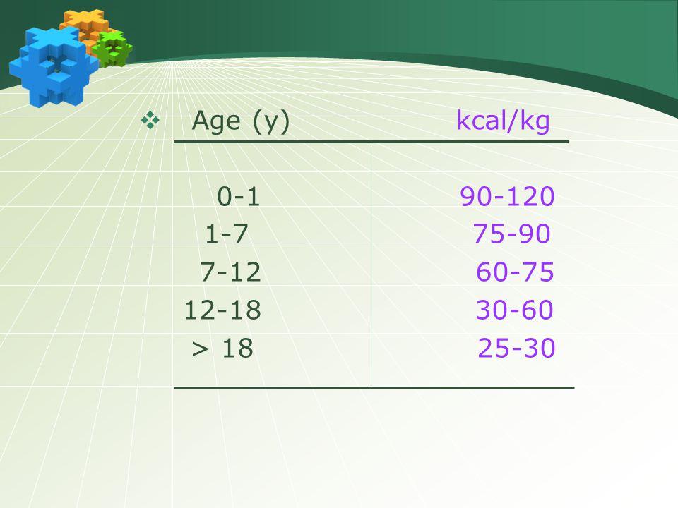 Age (y) kcal/kg 0-1 90-120. 1-7 75-90.