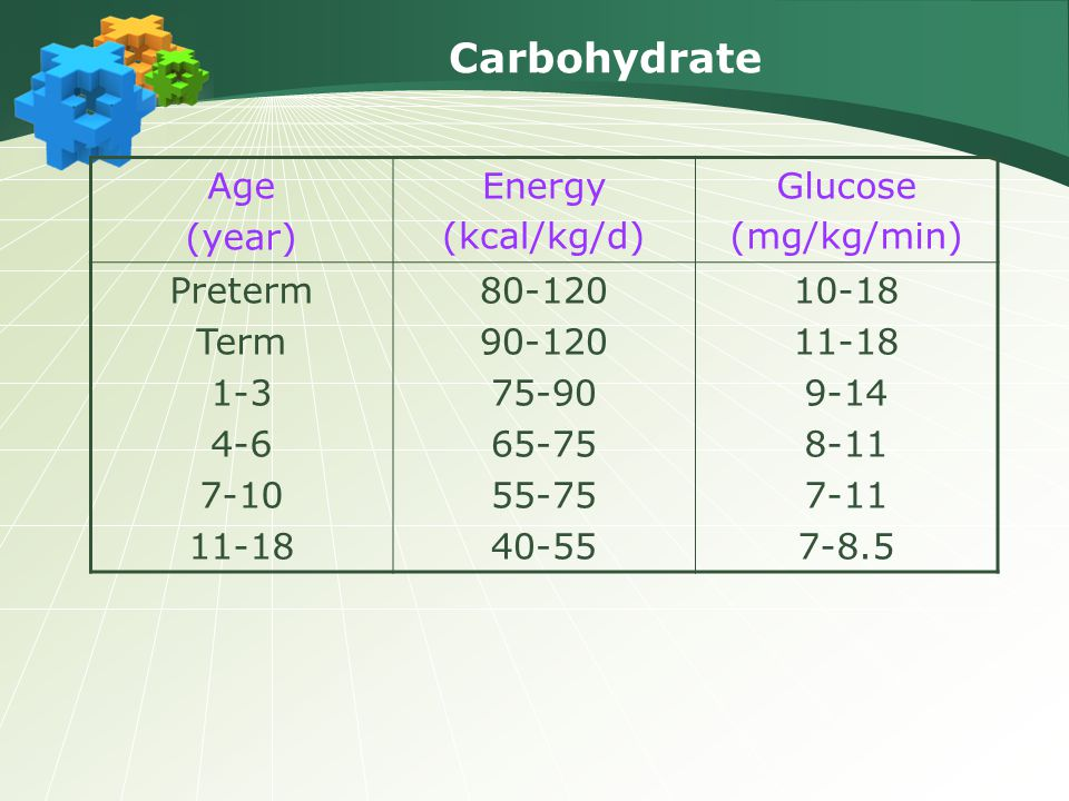 Carbohydrate Age (year) Energy (kcal/kg/d) Glucose (mg/kg/min) Preterm