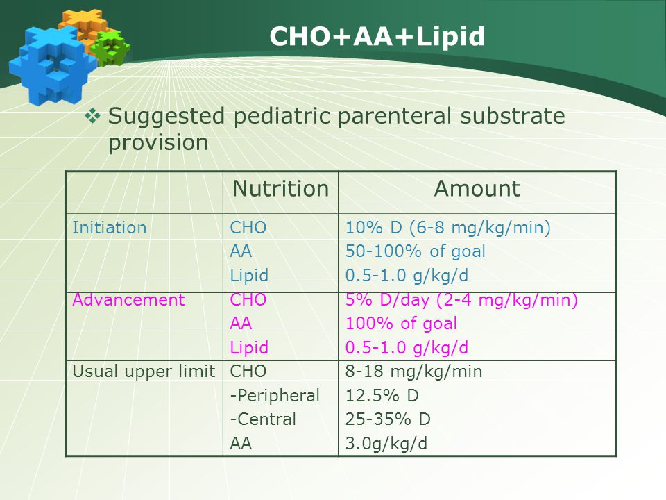 CHO+AA+Lipid Suggested pediatric parenteral substrate provision