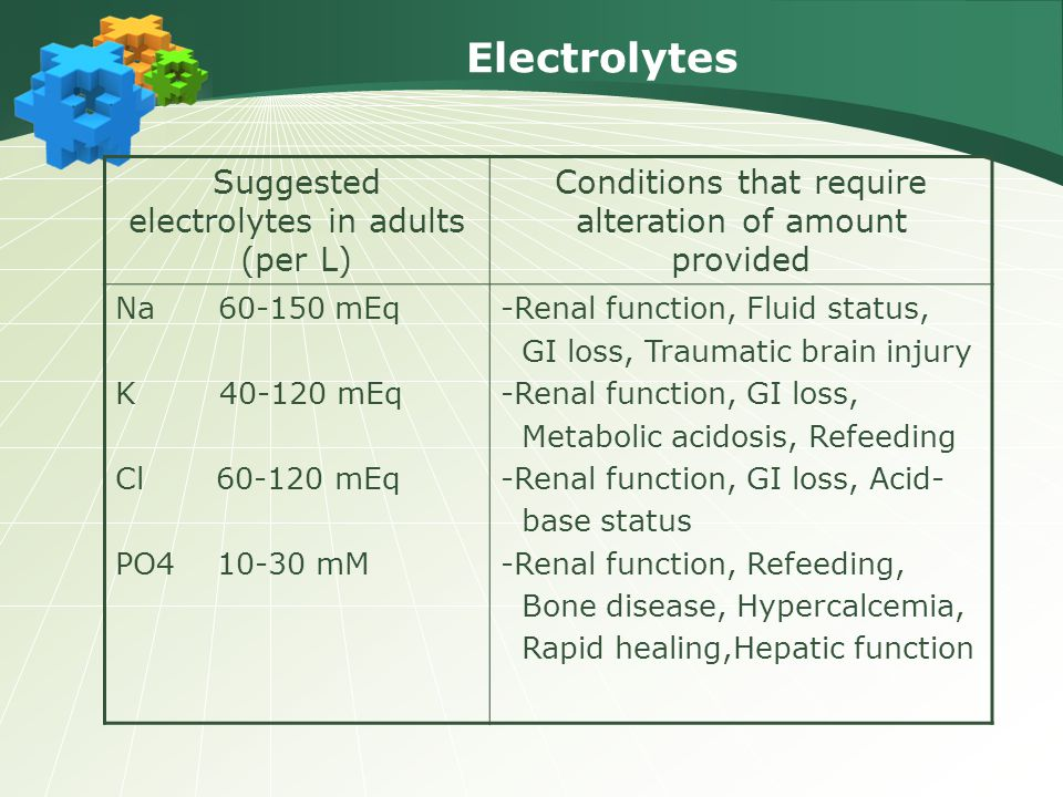 Electrolytes Suggested electrolytes in adults (per L)