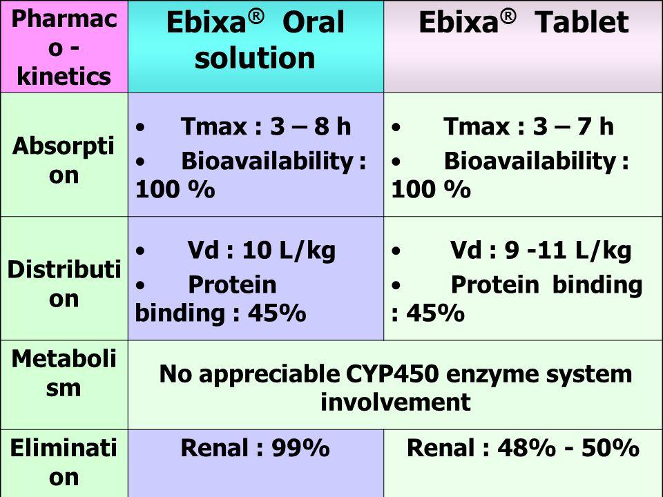 No appreciable CYP450 enzyme system involvement Elimination half-life