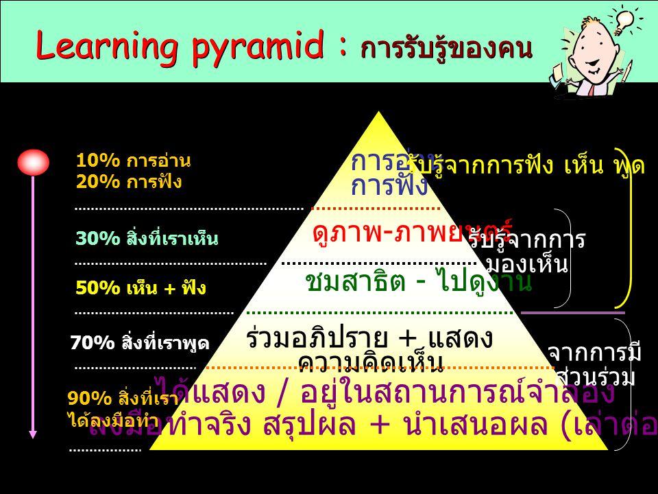 Learning pyramid : การรับรู้ของคน