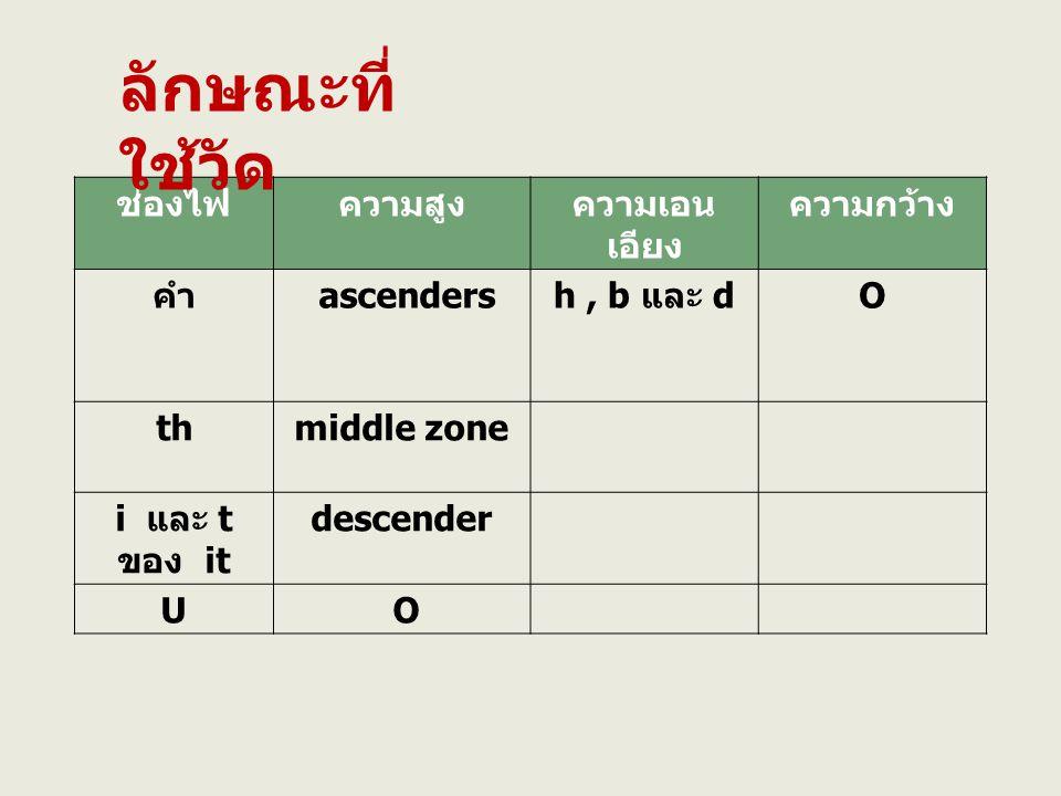 ลักษณะที่ใช้วัด ช่องไฟ ความสูง ความเอนเอียง ความกว้าง คำ ascenders