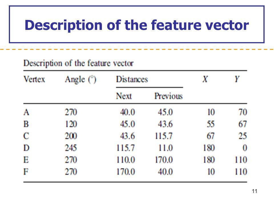 Description of the feature vector