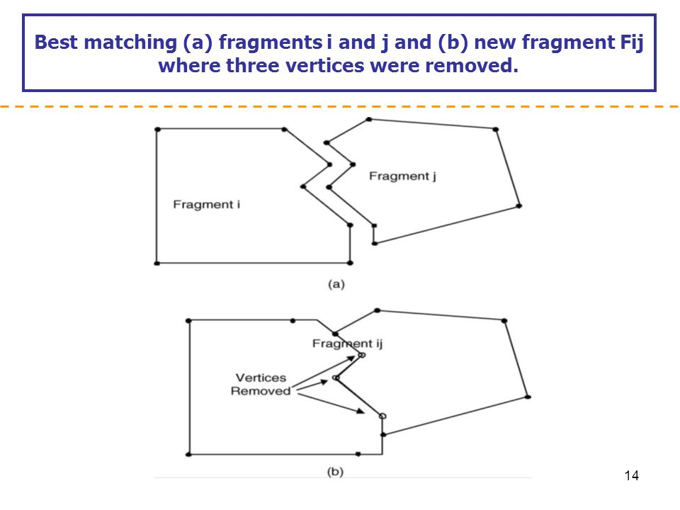 Best matching (a) fragments i and j and (b) new fragment Fij where three vertices were removed.